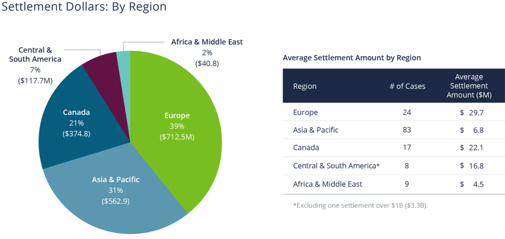 Pie chart showing Europe has the highest average settlement amount compared to other regions ($29.7M)