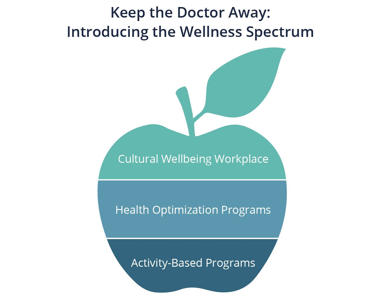 Illustration of an apple broken into three components of a wellness spectrum: Activity-based programs, health optimization programs, cultural wellbeing workplace