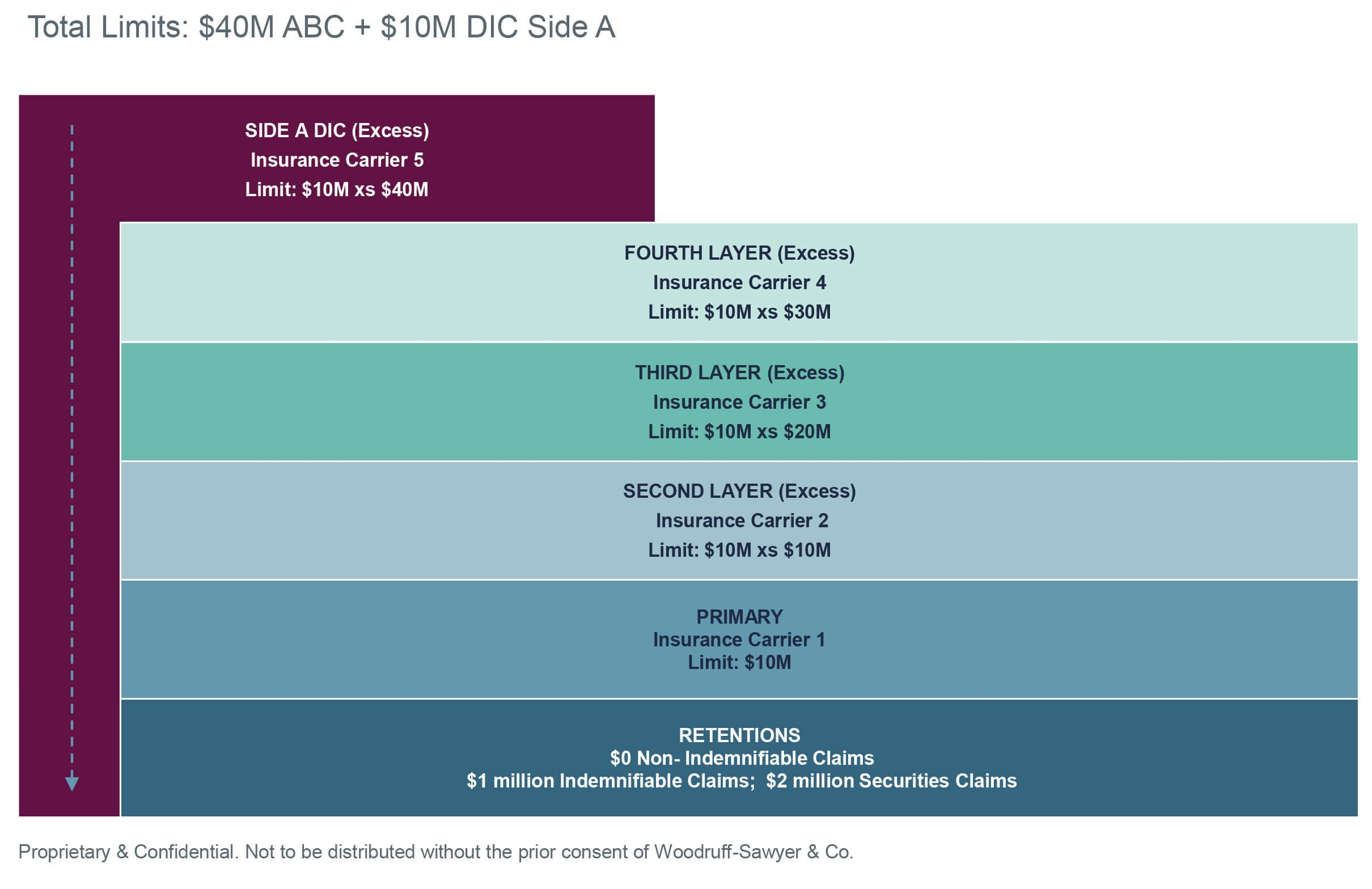 Sample D&O insurance program, total limits $40M ABC + $10M DIC Side A
