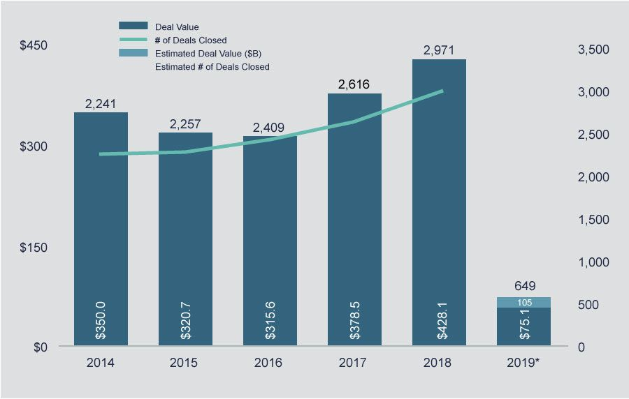 Through March 2019, there have been 649 total M&A transactions, a 17% decrease from 2018 that marks a levelling off of the previous rising M&A trend.