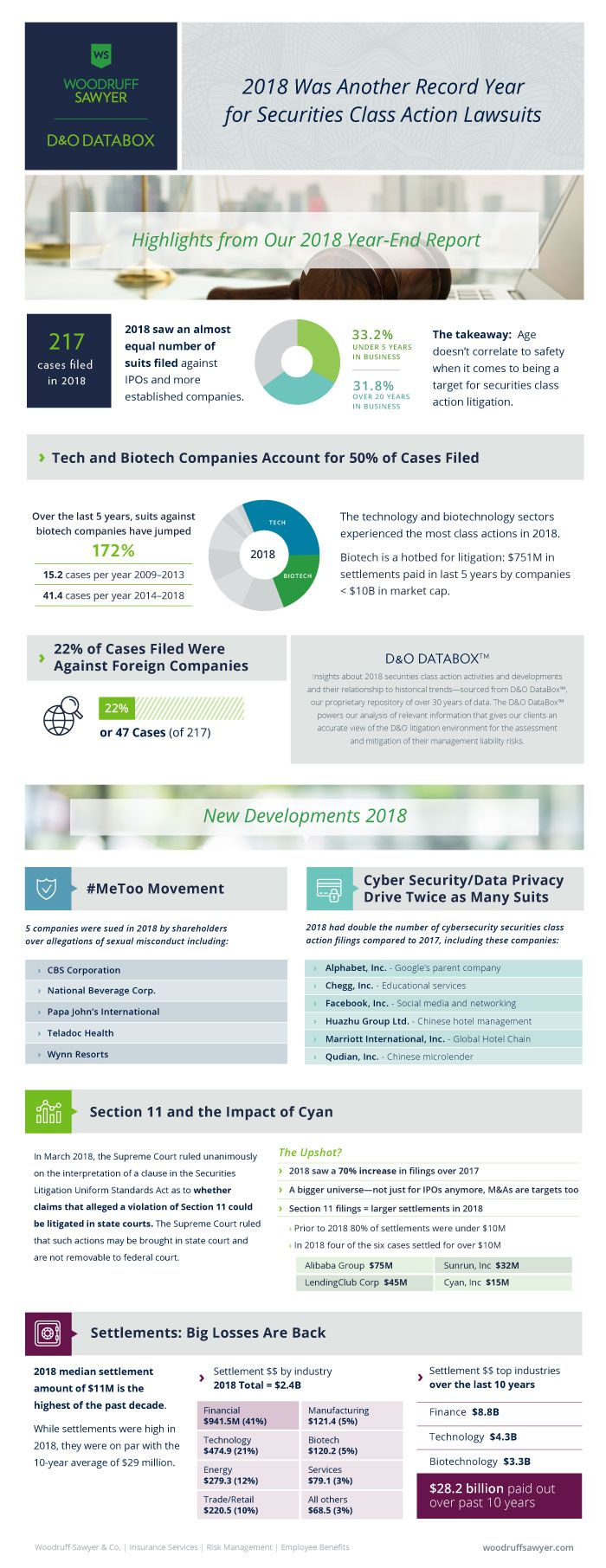 2018 Securities Classs Action Lawsuits Report DataBox Infographic