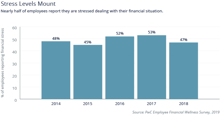 A graph showing the stress levels of employees at PWC dealing with financial issues in percentages in 2014 through 2018.