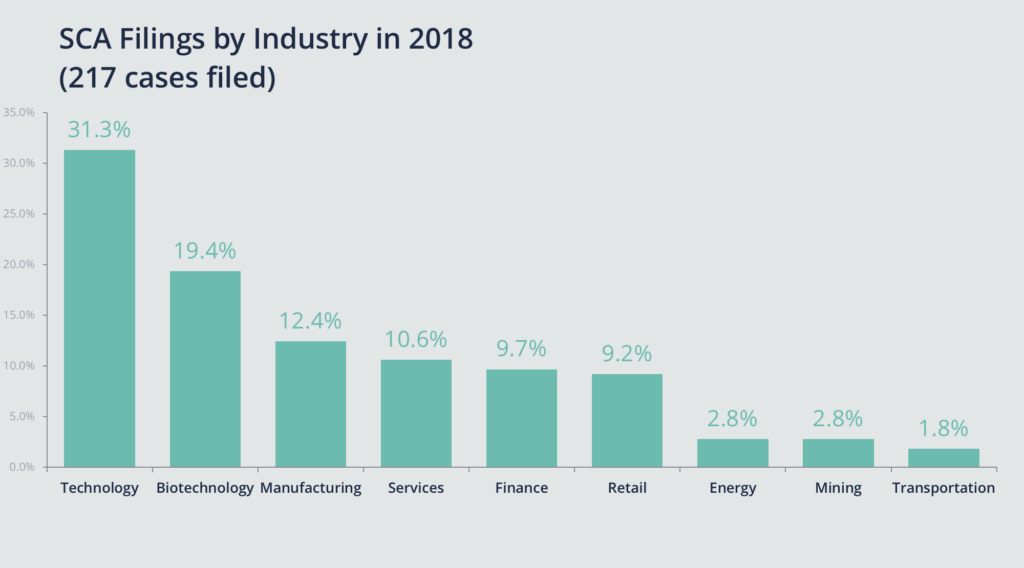 Chart of SCA Filings by Industry; Technology is most common at 31.3% and Biotechnology is second at 19.4%