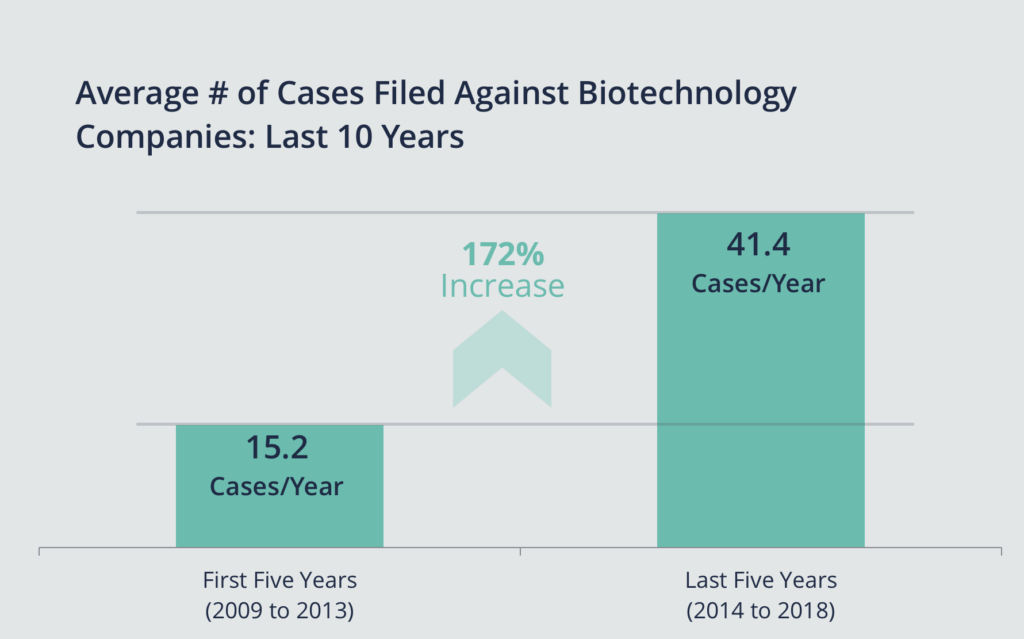 Graph showing an increase in biotech cases from 15.2 a year in 2009-2013 to 41.4 a year in 2014-2018