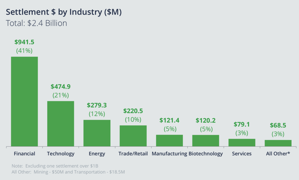 Settlement & by Industry: Biology is sixth largest at $120.2M or 5%