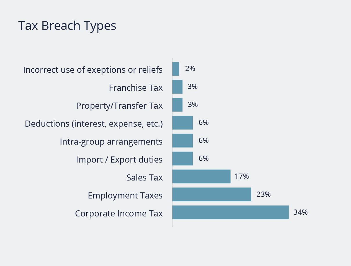AIG report - Breach types