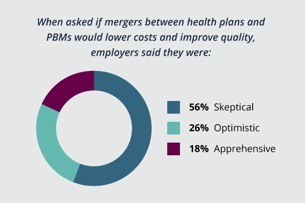 Pie chart showing employer responses to whether they thought mergers between health plans and PBMs would lower costs and improve quality: 56% skeptical, 26% optimistic, 18% apprehensive