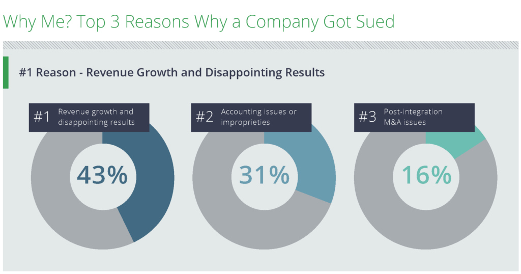Chart showing Top 3 reasons for suits: Revenue Growth and Disappointing Results (#1), Accounting Issues or improprieties (#2) and Post-integration M&A issues (#3)