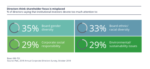 Directors think shareholder focus is misplaced. The percentage of directors that say institutional investors devote to much attention to the following: 35% board gender diversity, 33% board ethnic/racial diversity, 29% corporate social responsibility, 29% environmental/sustainability issues
