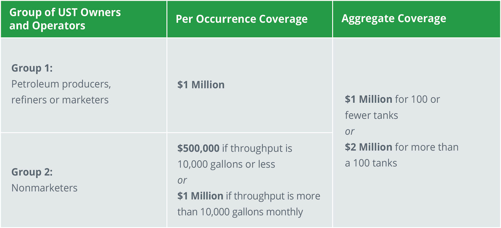 Table showing cost of coverage for various groups of UST Owners and Operators