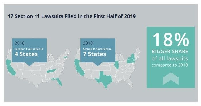 17 Section 11 Lawsuits were Filed in the First Half of 2019; at 18% a bigger share of all lawsuits than 2018.