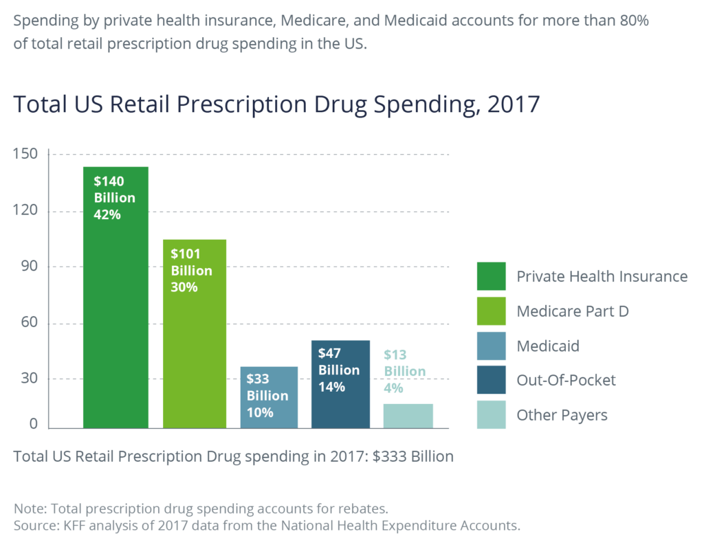 Total US Retail Prescription Drug Spending, 2017. Spending by private health insurance, Medicare, and Medicaid accounts for more than 80% of total retail prescription drug spending in the US.