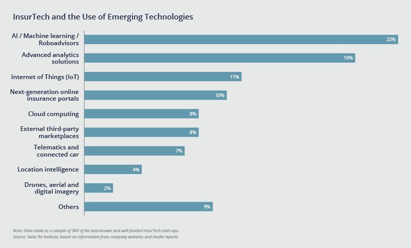 AI/Machine Learning/Roboadvisors takes the lead on emerging technologies. Advanced analytics solutions falls second.