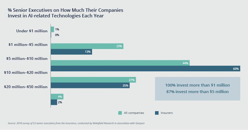 Percentage of senior executives on how much their companies invest in AI-related technologies each year - 100% invest more than $1 million, 87% invest more than $5 million