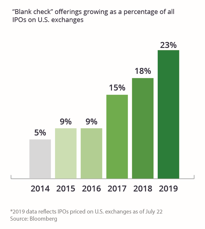 """Blank Check"" offerings have grown as a percentage of all IPOs on U.S. exchanges, reaching 18% in 2018 and 23% in 2019."