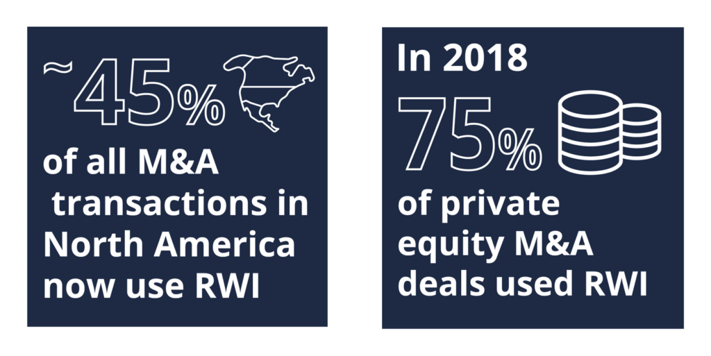 45% of North American transactions use RWI; in 2018 75% of private equity M&A deals used RWI