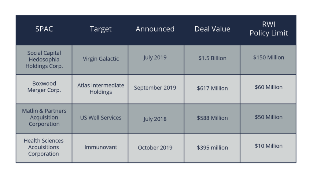 Notable SPACs include Social Capital Hedosophia Holdings Corp., Boxwood Merger Corp., Matlin & Pratners Acquision Corporation, and Health Sciences Acquisitions Corporation