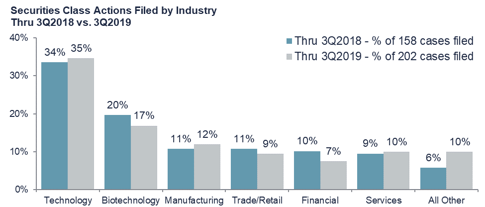 SCAs Filed by Industry - Technology and Biotechnology are the most targeted in 2019, at 35% and 17%, respectively