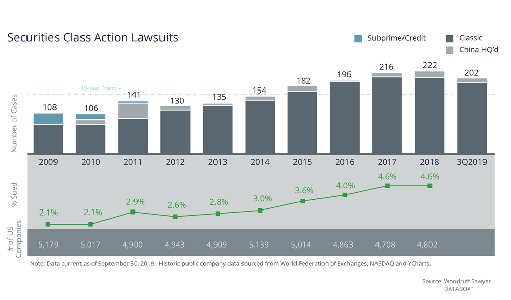 Securities Class Action Lawsuits - 202 so far in 2019