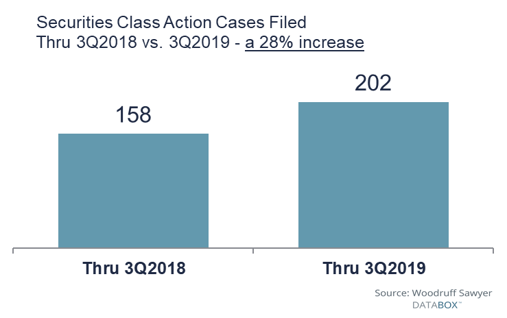 SCA Cases filed through Q3 have increased 28% over 2018