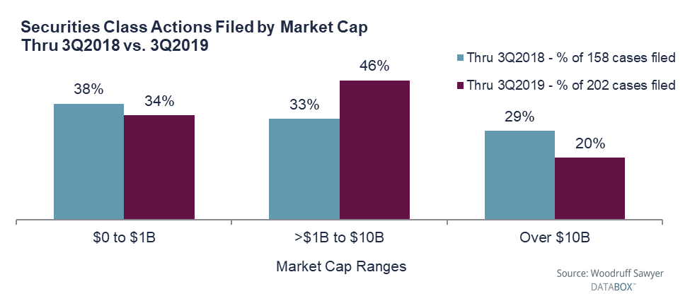 SCA By Market Cap - 46% of 2019 of suits in the third quarter were filed against companies in the $1 billion to $10 billion market cap range