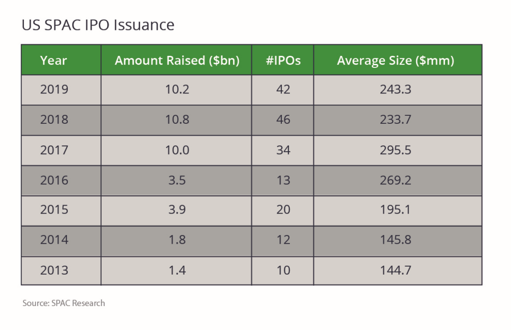 US SPAC IPO Issuance Chart: US SPAC IPOs have greatly increased in frequency and in the amount raised over the last three years.