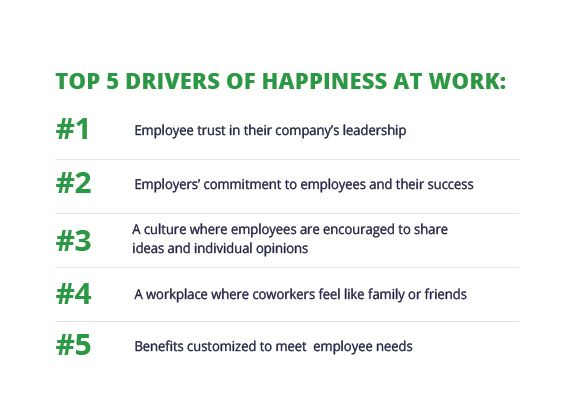 A image of the top 5 drivers of happiness at work