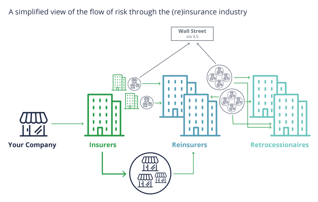 A simplified view of the flow of risk through the (re)insurance industry
