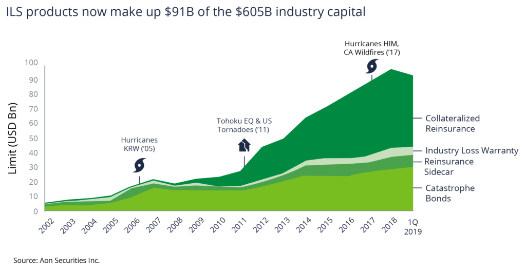 Area graph showing ILS products now make up $91 billion of the $605 billion industry capital