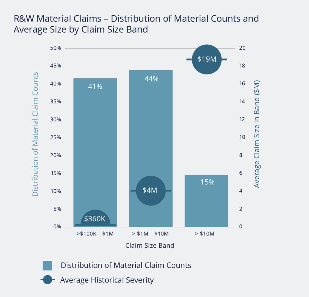 R&W Material Claims - Distribution of Material Counts and Average Size by Claim Size Band