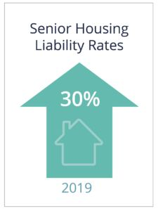 Senior housing liability rates have increased 30% in 2019