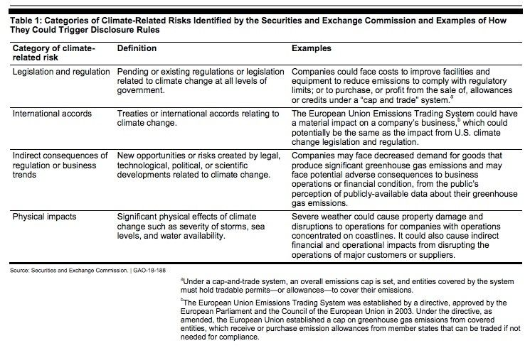 SEC Interpretive Guidance on Climate Change
