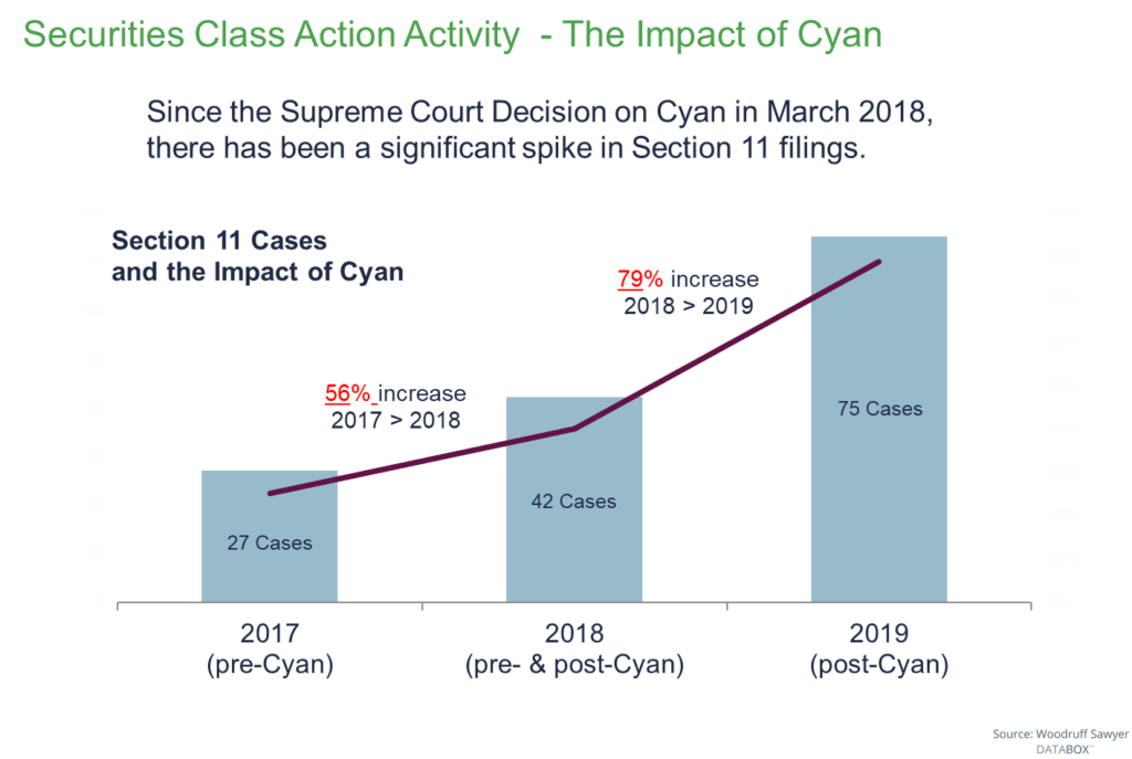 The impact of Cyan: Section 11 cases increased by 79% from 2018 to 2019.