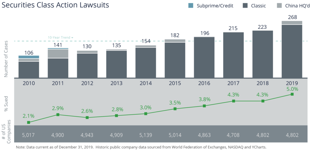2019 Set another record high for SCA lawsuits, with 268 in 2019 (up from 223 in 2018)