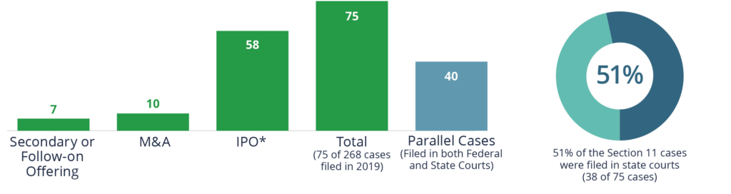 51% of the Section 11 cases in 2019 were filed in state courts (38 of 75 cases). 7 were related to Secondary or Follow-on Offerings, 10 related to M&A, and 58 related to IPOs.