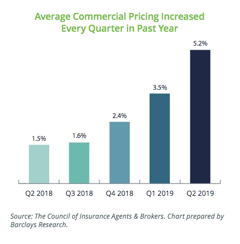 Average Commercial Pricing Increased Every Quarter in the Past Year