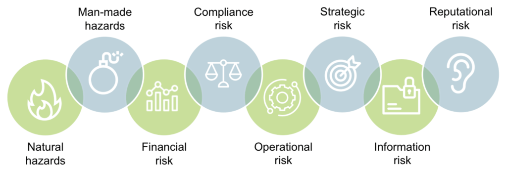 Infographic showing categories of risk your business may face