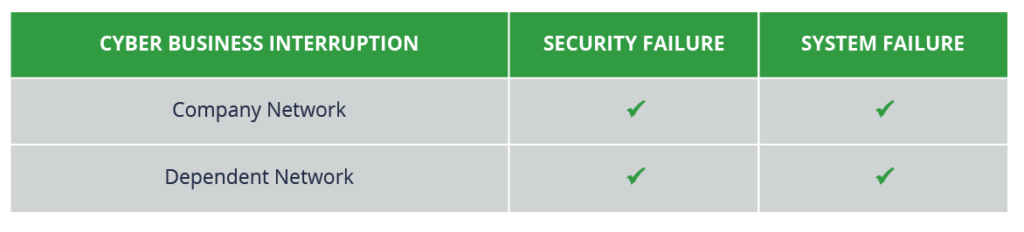 Table showing Security Failure and System Failures for two types of Cyber Business Interruption: Company Network and Dependent Network