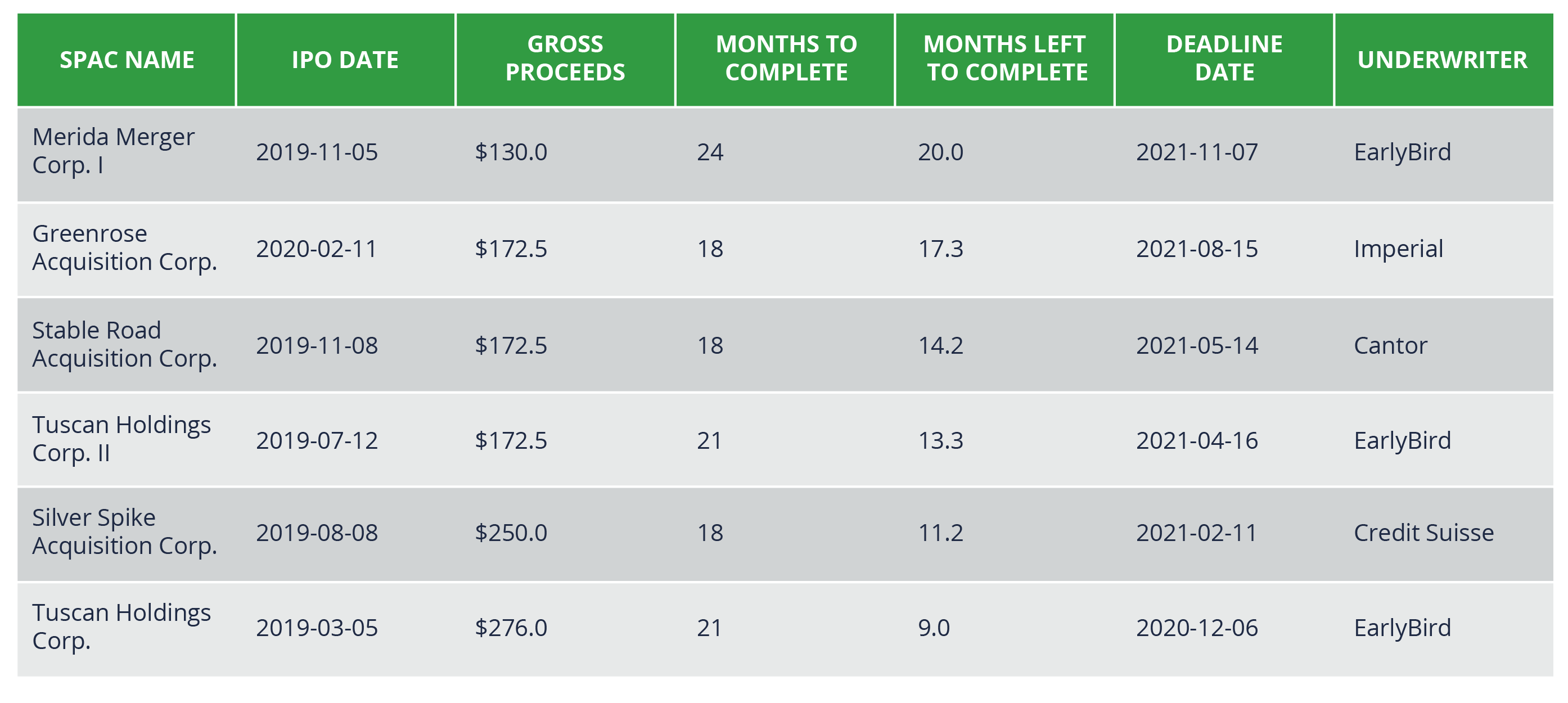 Table outlining various SPACs with their name, IPO date, gross proceeds, months left to complete and deadline dates.