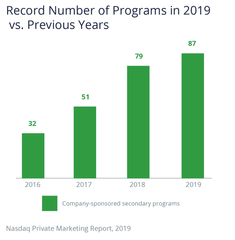 The number of company-sponsored secondary programs has increased in recent years: 32 in 2016, 51 in 2017, 79 in 2018 and 87 in 2019.