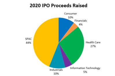 SPACs accounted for 44% of all IPO proceeds raised so far in 2020.