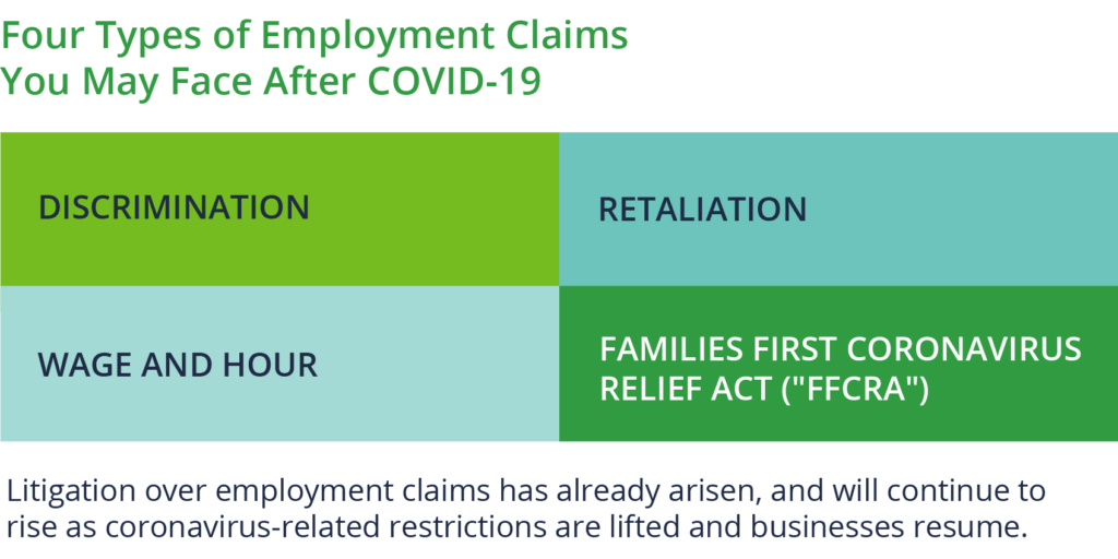 The four types of employment claims you may face after covid-19 and why these employment claims will continue to rise