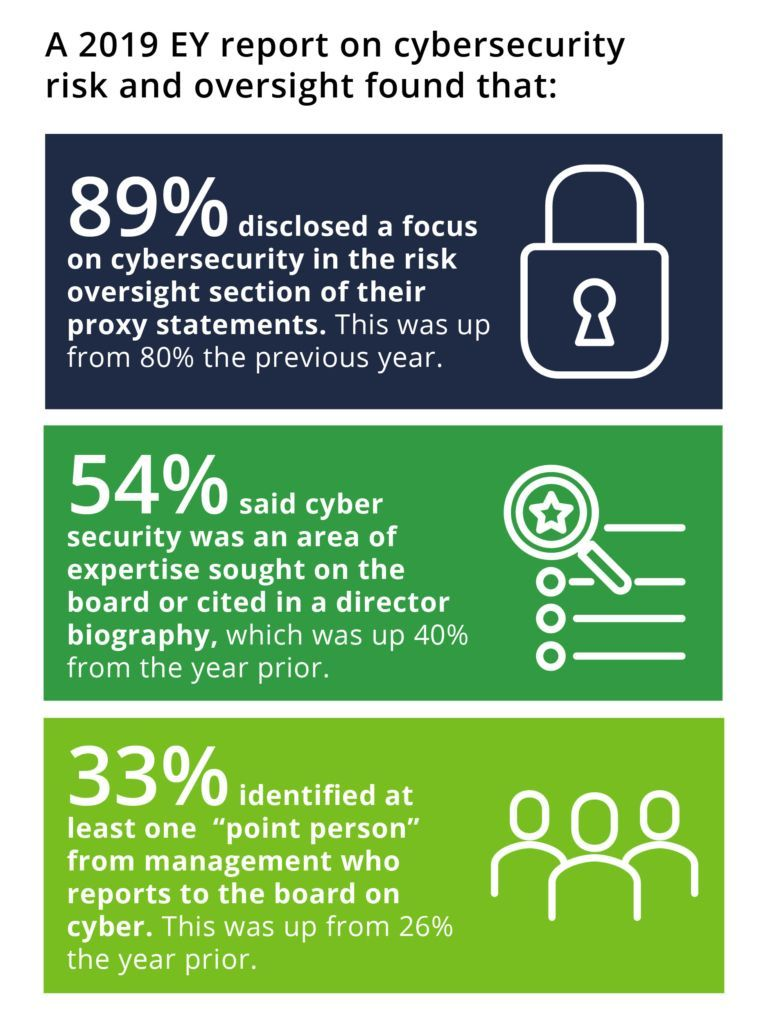 2019 EY Report Infographic on cybersecurity risk and oversight found that 89% disclosed a focus on cybersecurity in the risk oversight section of their proxy statements.
