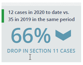 12 cases in 2020 to date vs. 35 in 2019 in the same period