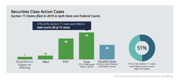 1% of the Section 11 cases were filed in state courts (38 of 75 cases)