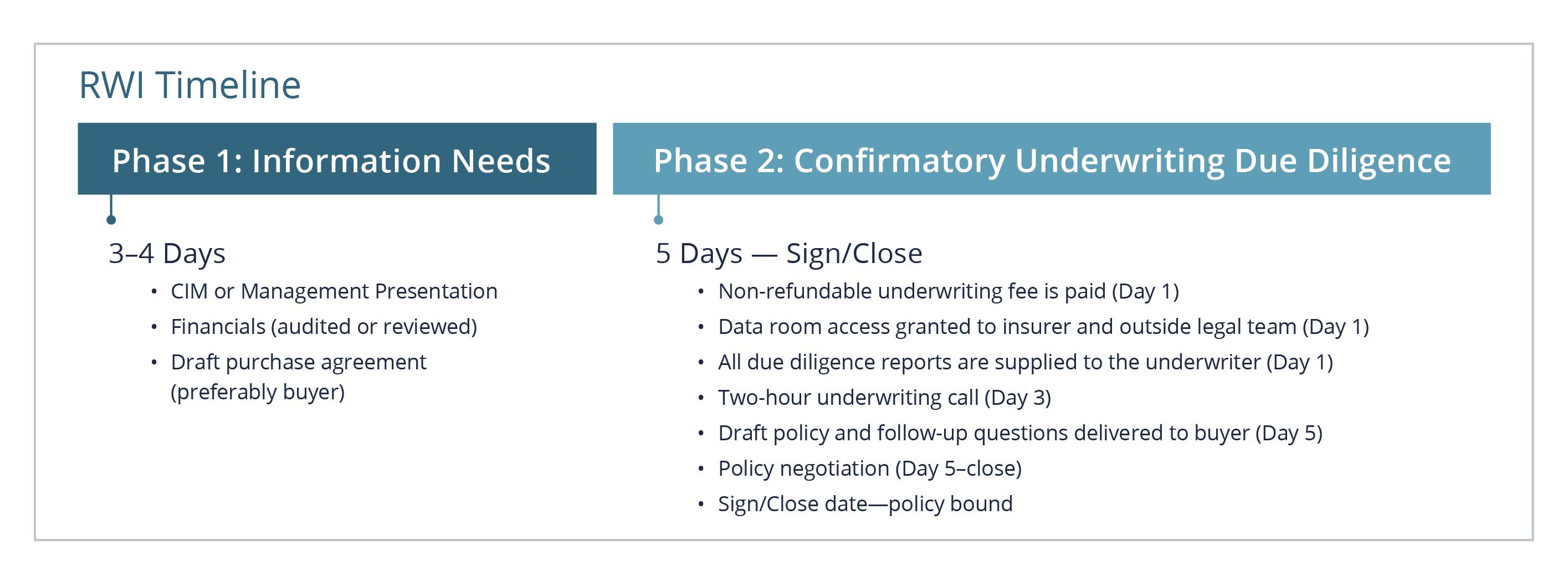 RWI Process Timeline