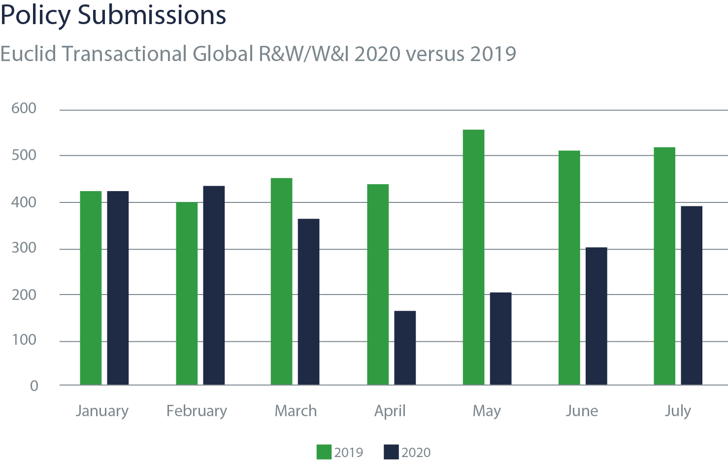 Policy submissions graphic showing Euclid Transactional Global R&W/W&I 2020 versus 2019