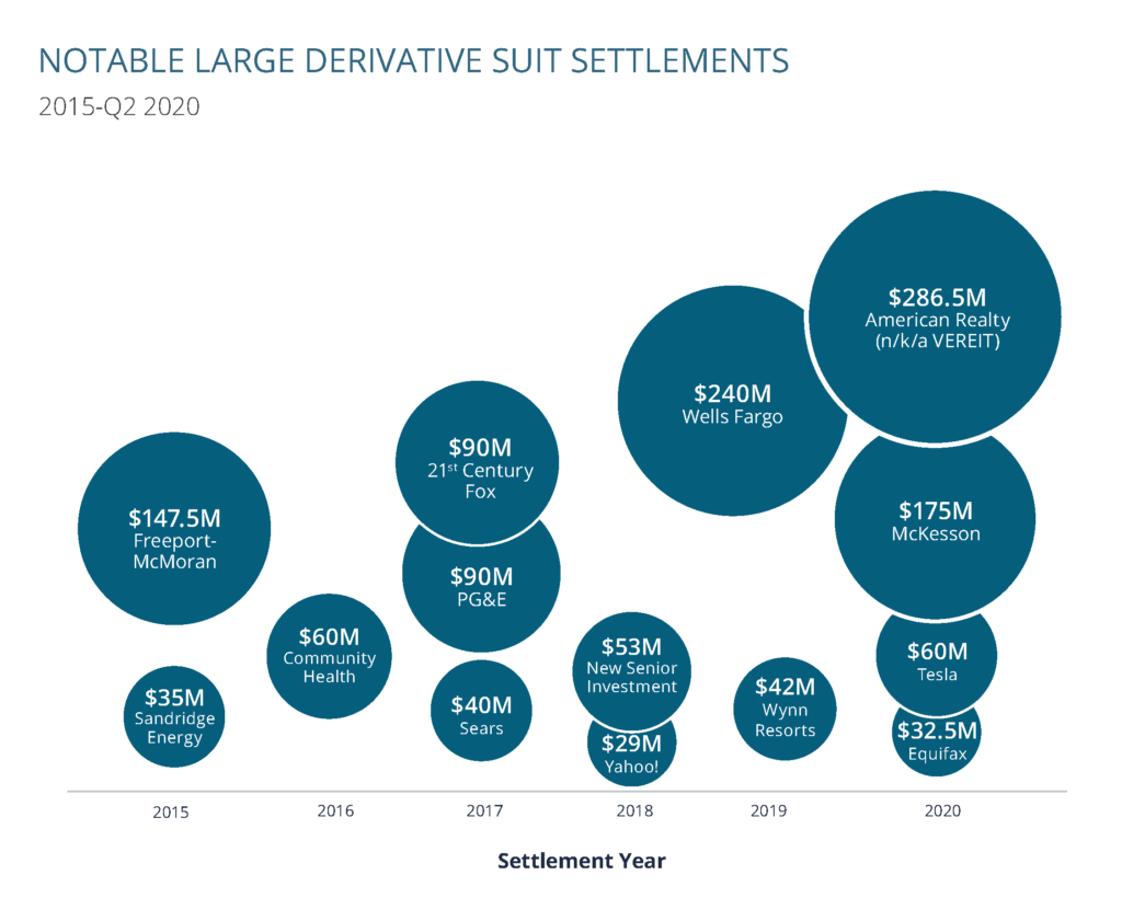Notable Large Derivative Suit Settlements in 2020 include American Realty ($286.5M), McKesson ($175M), Tesla ($60M) and Equifax ($32.5M)