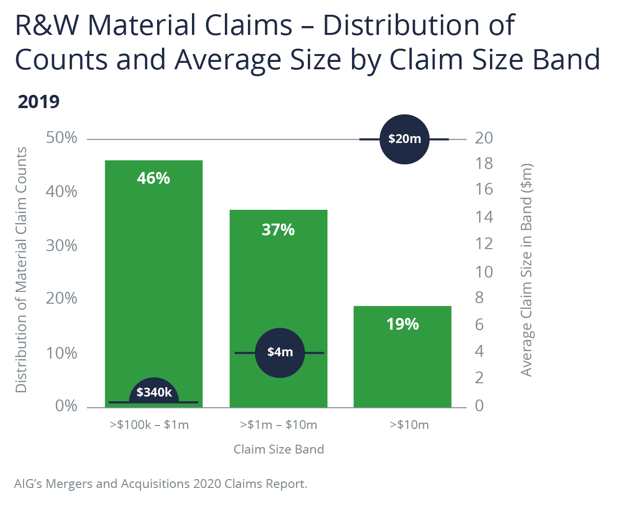 R&W Material Claims Graphic - Distribution of Counts and Average Size by Claim Size Band