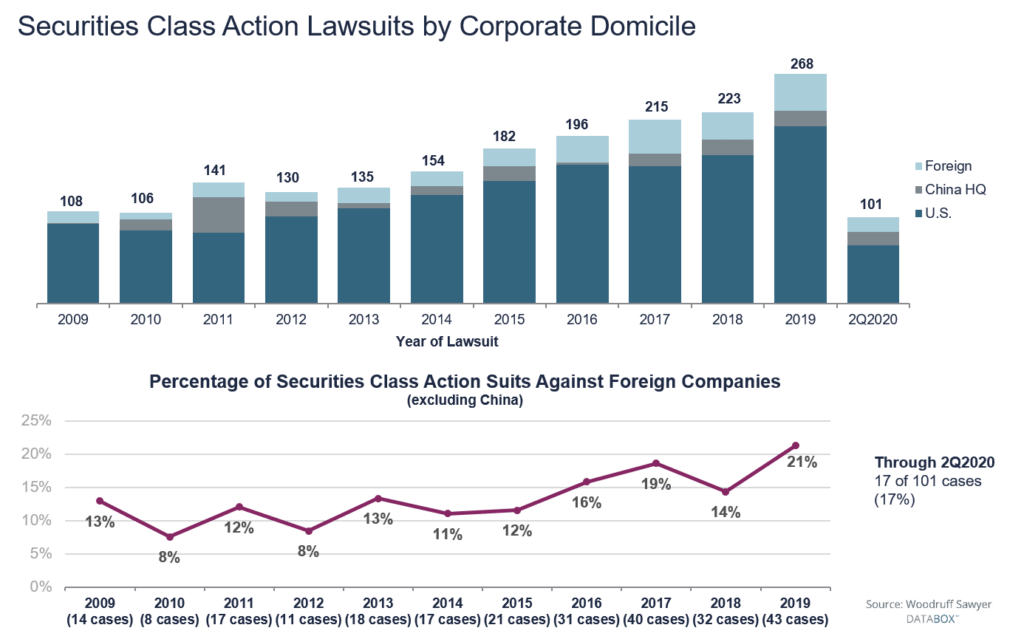 Just over 20% of foreign filers faced securities litigation in 2019; for all companies the frequency is 5%
